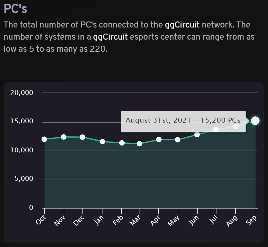 The connected PCs in our network has been growing steadily in the past few months
