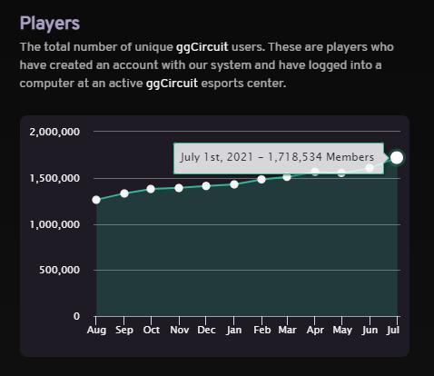 ggCircuit has retrieved over 1.7 million gamers since September of 2014.