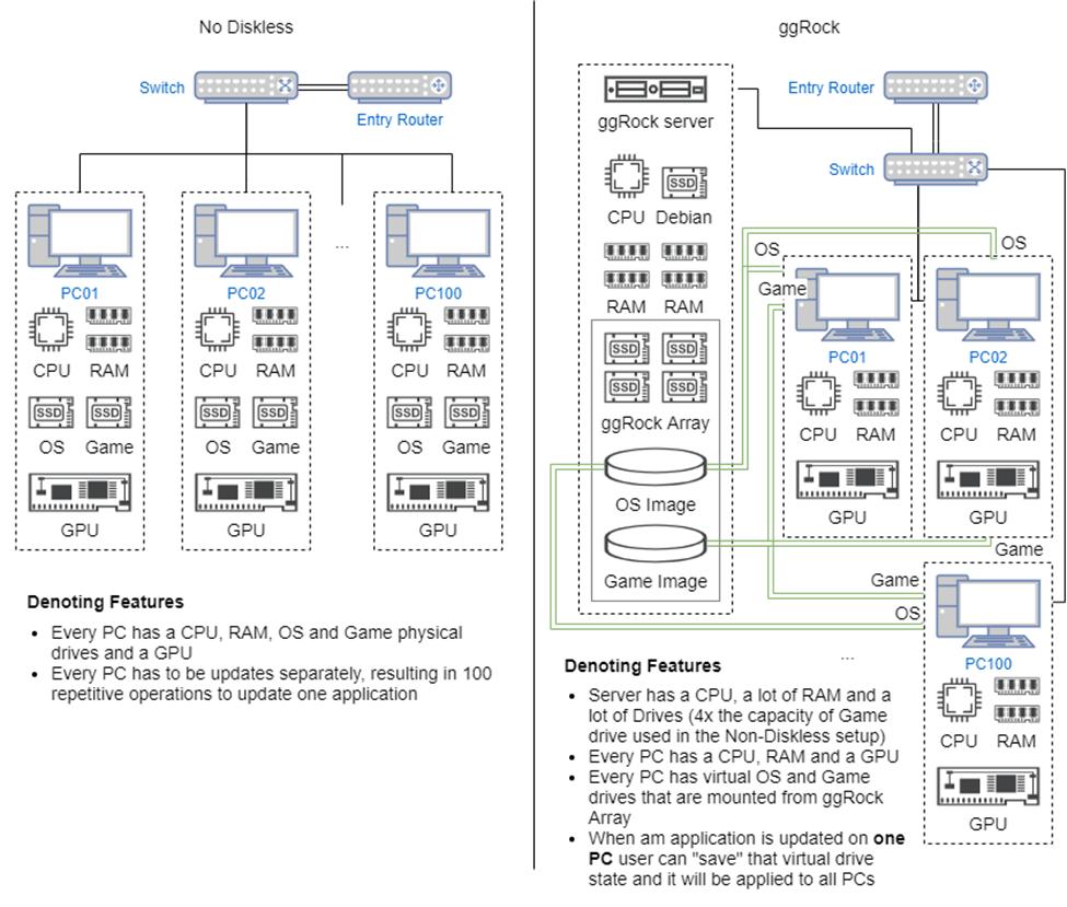 ggRock PXE diskless boot environment vs non-diskless environment