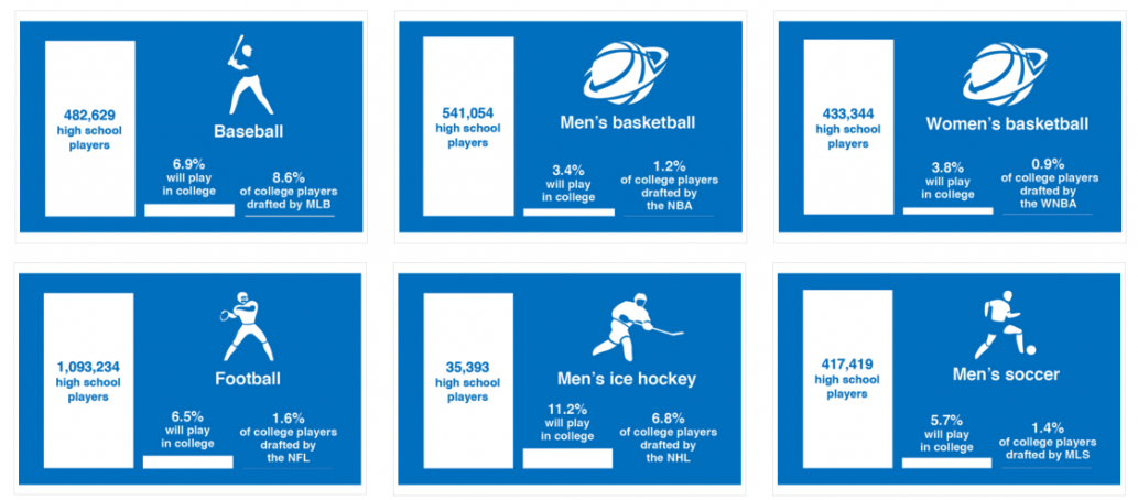Statistics of traditional athletes that go on to play college and pro.