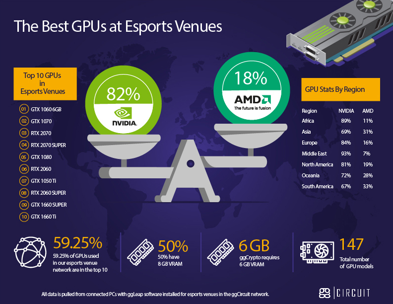 Popular GPUs Used By eSports Centers In The ggLeap Network