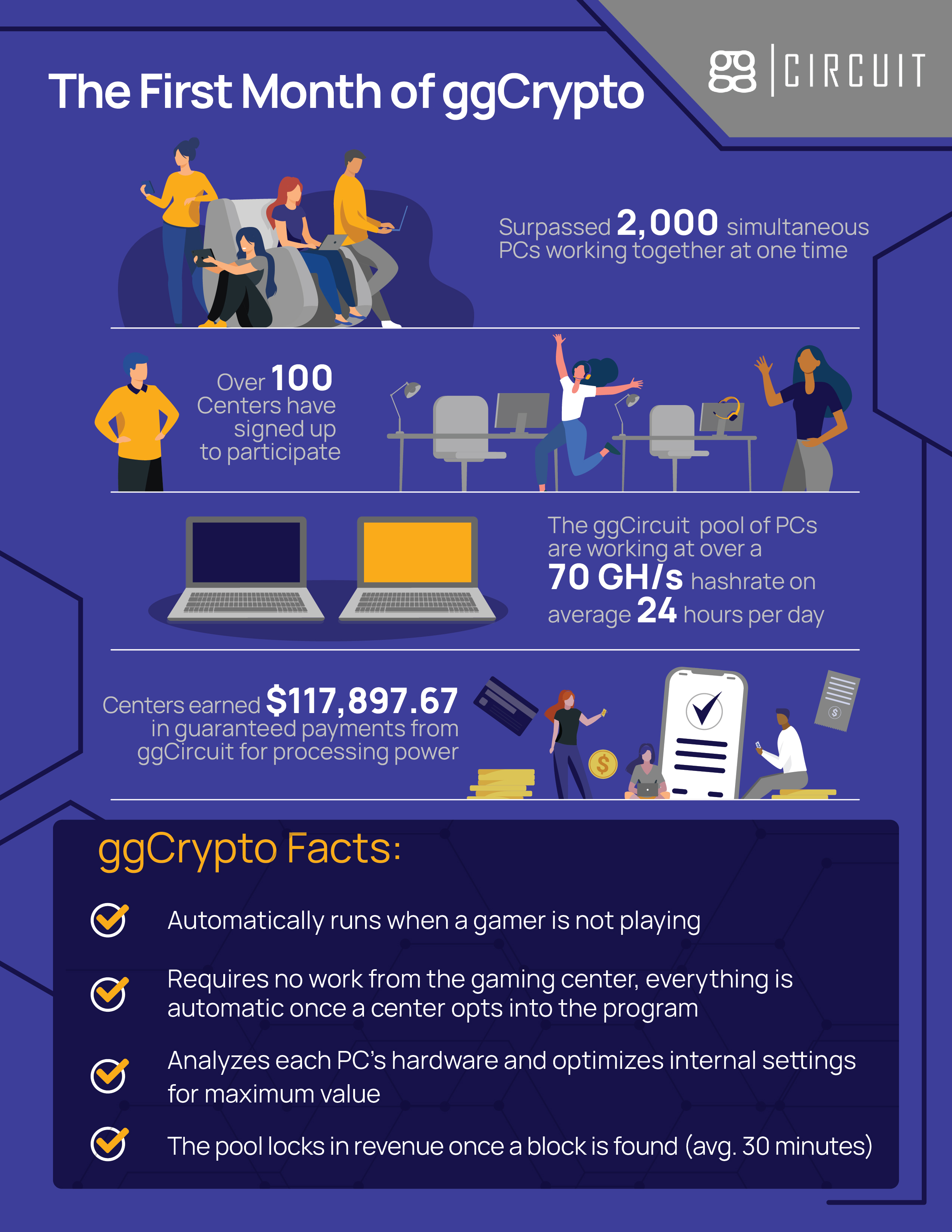 The first month of ggCrypto - esports centers earned $117,897.67 in guaranteed payments!